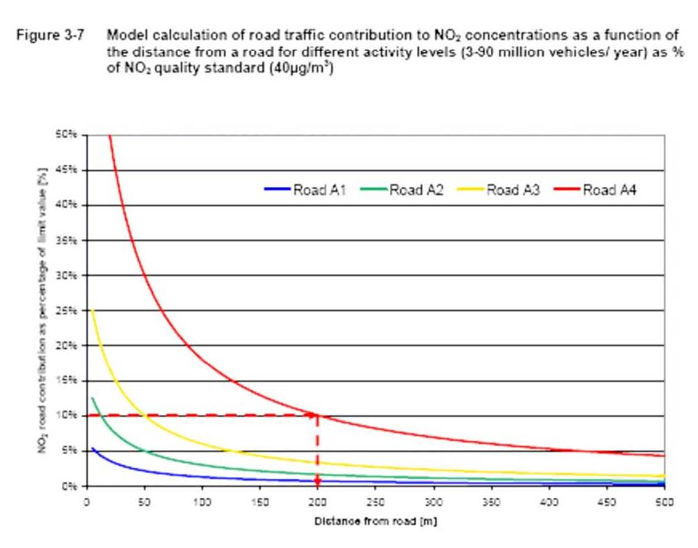 the rising levels of congestion and air pollution essay Essay topics: the rising levels of congestion and air pollution found in most of the world cities can be attributed directly to the rapidly increasing number of private cars in use.