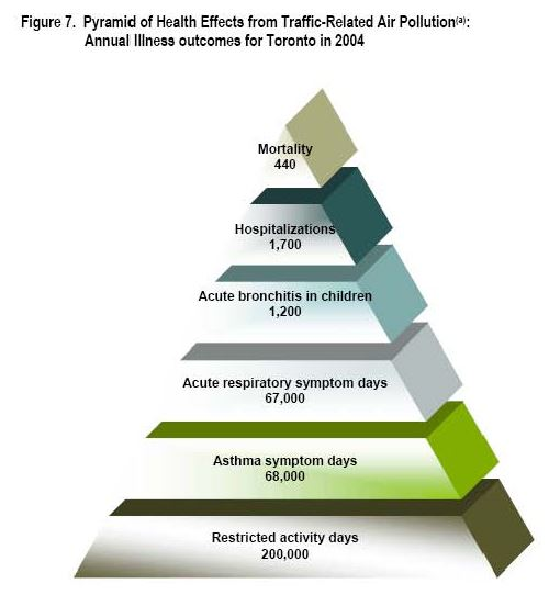 Traffic Related Air Pollution Linked To >> Impact Of Traffic Air Pollution On Health In Toronto Pollution