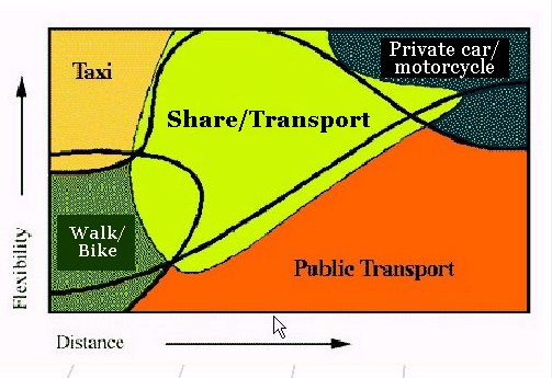 Sharing Transportation and Mobility « Pollution Free Cities