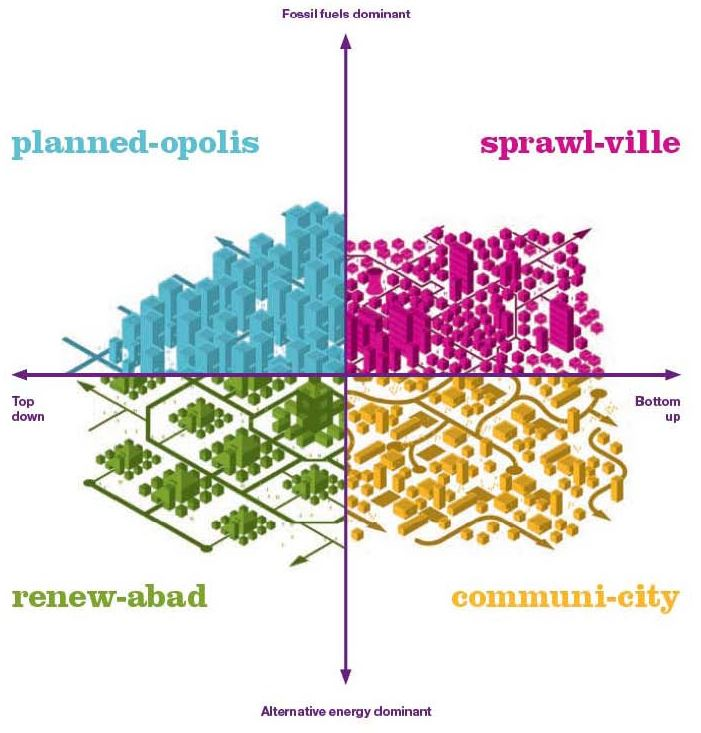 Planning Mobility For Cities In The Future Pollution Free Cities