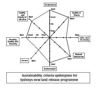 triple bottom line assessment guidelines
