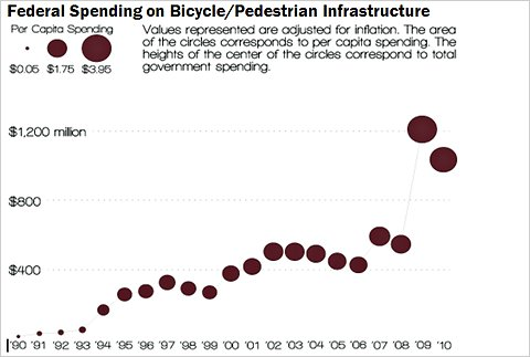 Pollution Free Cities: Why More and Safer Bike Paths Make ...