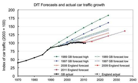 car growth