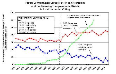 climate skeptics