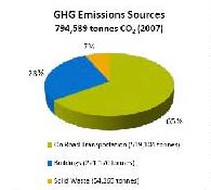 kelowna ghg sources