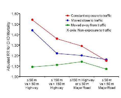 proximity to highways