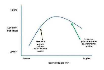 sustainability curve
