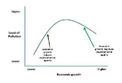 sustainability curve