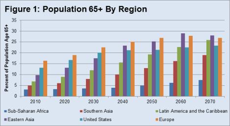 figure1-population-65