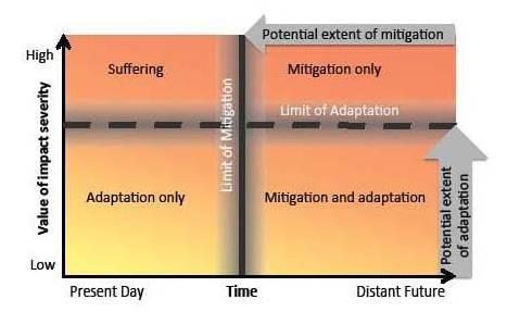 mitigation vs adaptation