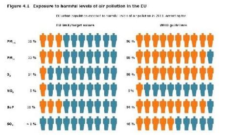 transportation health impacts on Europe