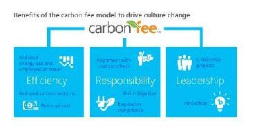 carbon fee