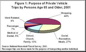 elderly-drive-stats