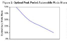 optimum car modal share