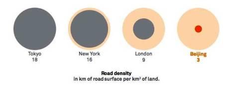 road density