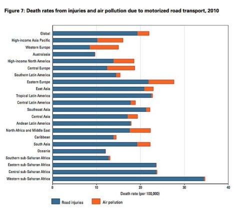 death rates from cars