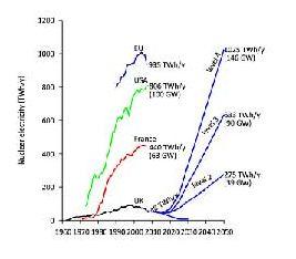 nuclear scenarios to 2050