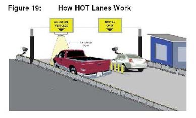 how HOT lanes work