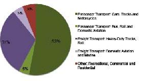 ghg for transportation