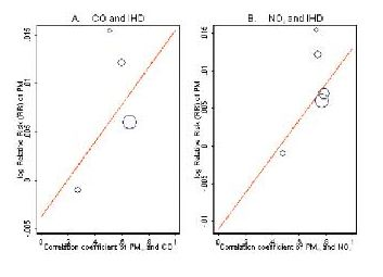 PM CO and NO2 correlations