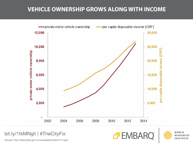 China-transport-air-pollution-car-ownership-income-growth