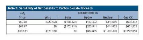 cost of renewable energy
