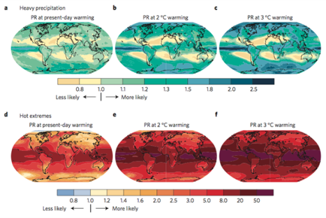 chances of climate chnage
