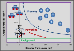freeway electric field