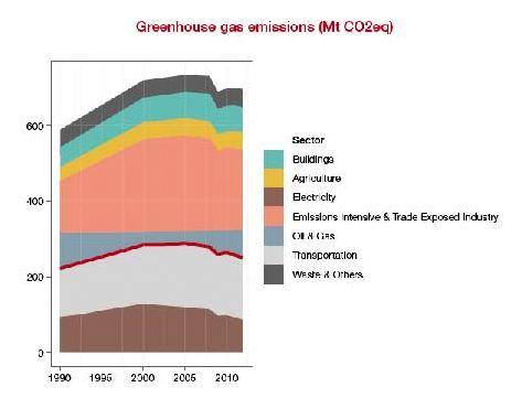 co2 emissions canada 2013