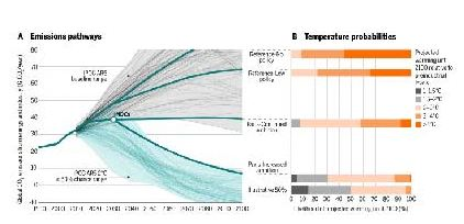 cop21 and temp rise