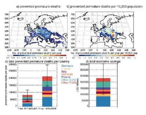 premature deaths in EU