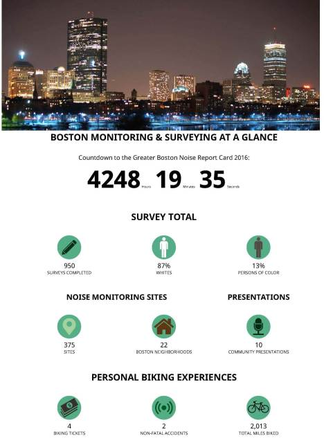 Boston_ Monitoring and Surveying at a Glance - Noiseandthecity.org_Page_1