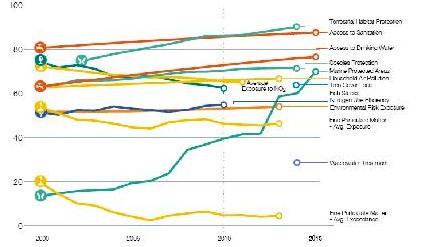 env perf index 2016