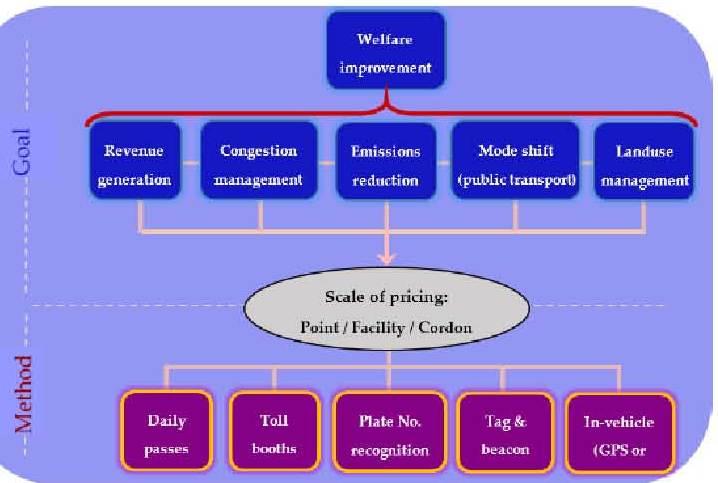 road pricing welfare