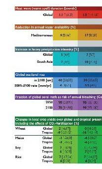 2 deg climate impacts