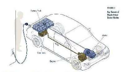 plug in hybrid diagram
