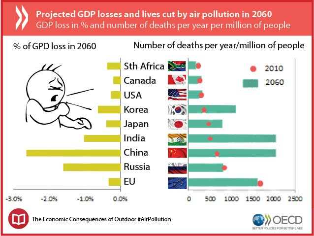 air pollution s impact on the world High levels of air pollution in china's cities impact of sustained exposure to air pollution on life 7 of the 10 most air polluted cities in the world.