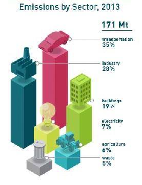 ontario emissions 2013