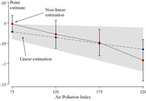 pollution-productivity