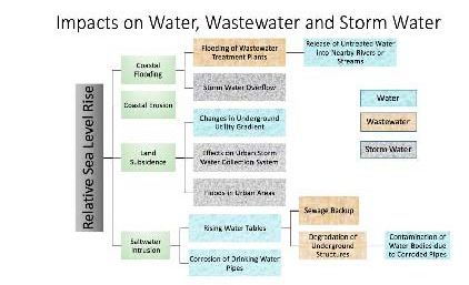sea-level-rise-impacts