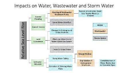 sea-level-rise-impacts